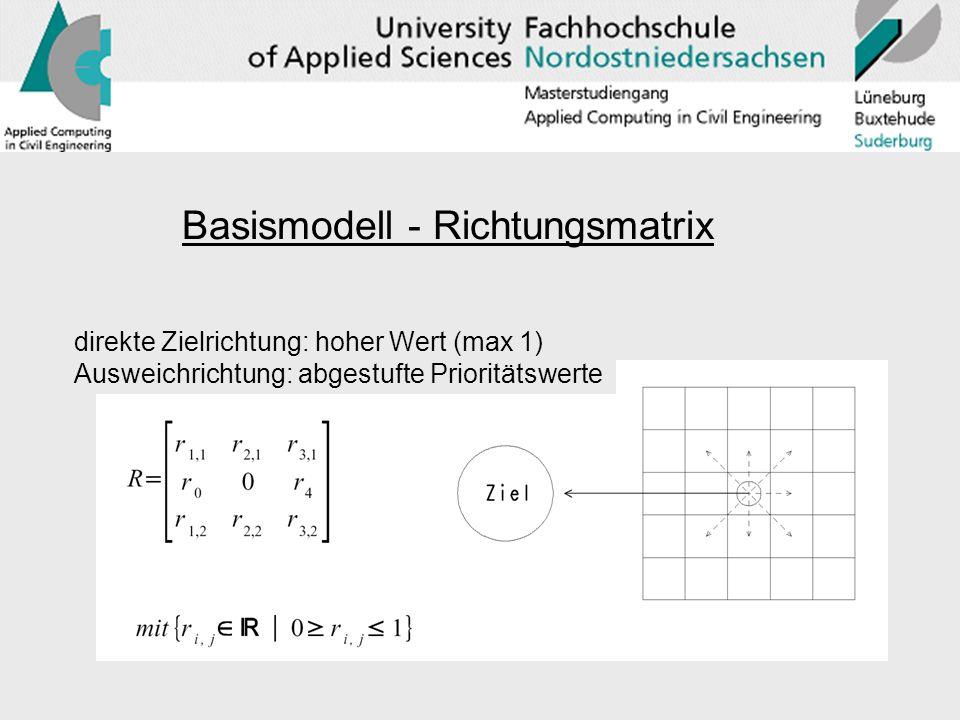Basismodell - Richtungsmatrix