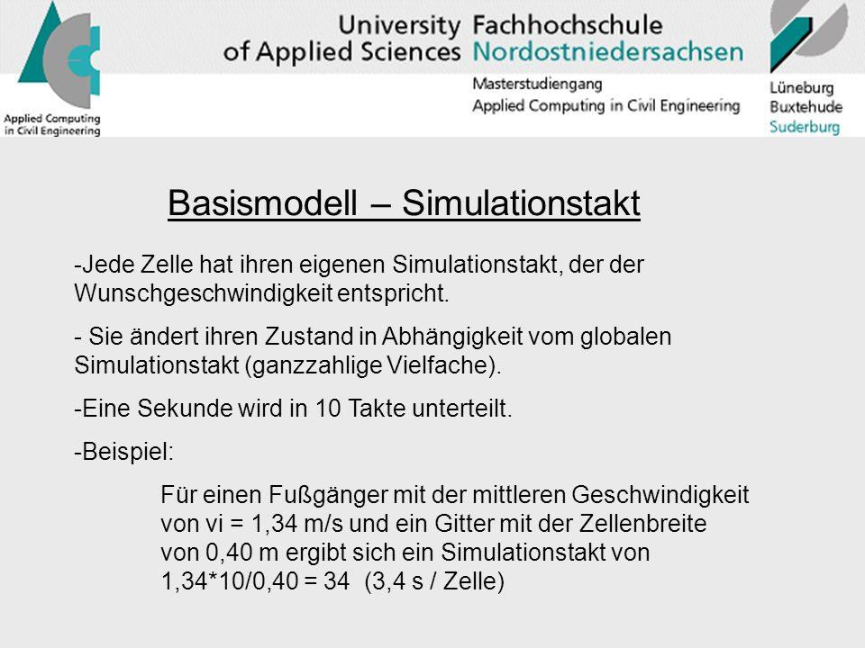 Basismodell – Simulationstakt