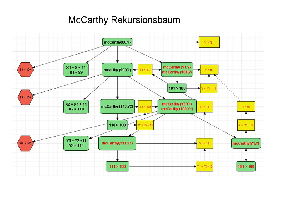 McCarthy Rekursionsbaum