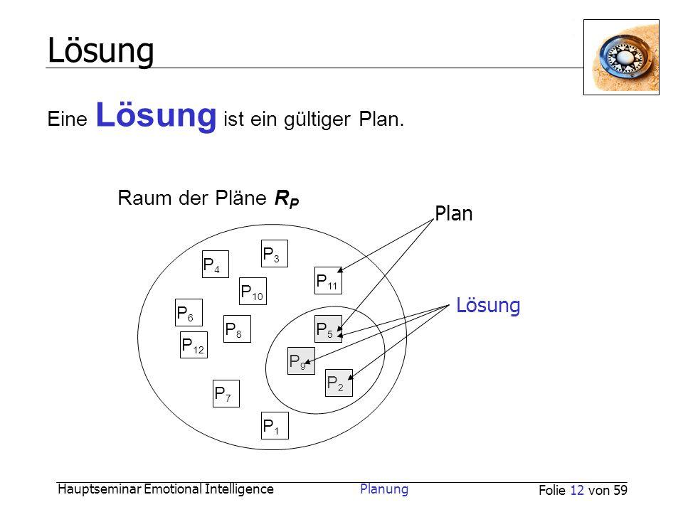 Lösung Eine Lösung ist ein gültiger Plan. Raum der Pläne RP Plan