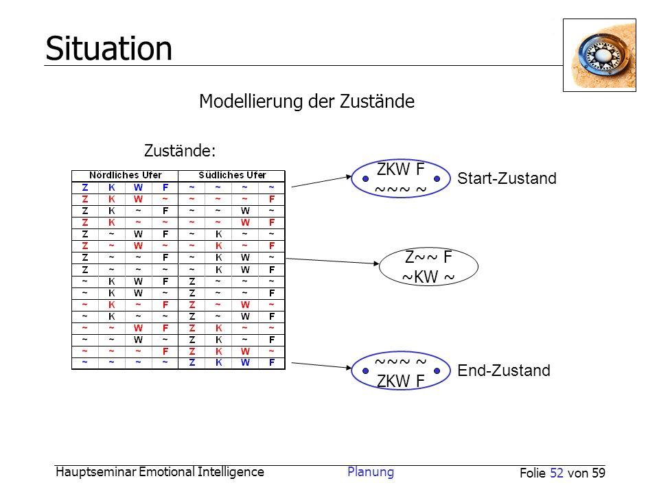 Situation Modellierung der Zustände Zustände: ZKW F Start-Zustand