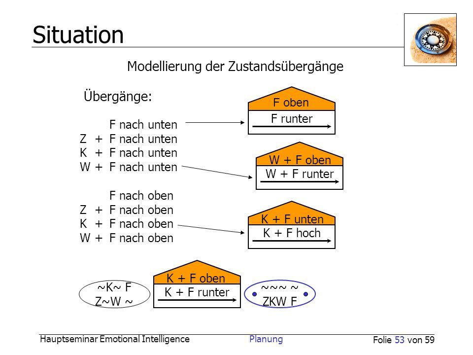Situation Modellierung der Zustandsübergänge Übergänge: F oben