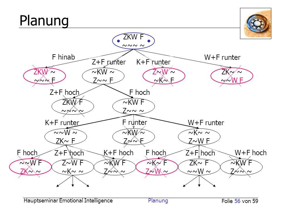 Planung ZKW F ~~~ ~ F hinab W+F runter Z+F runter K+F runter ZKW ~