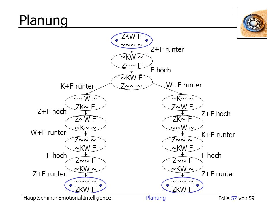 Planung ZKW F ~~~ ~ Z+F runter ~KW ~ Z~~ F F hoch ~KW F Z~~ ~