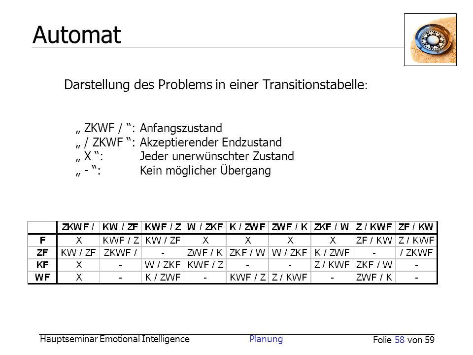 Automat Darstellung des Problems in einer Transitionstabelle:
