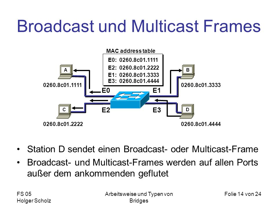 Broadcast und Multicast Frames