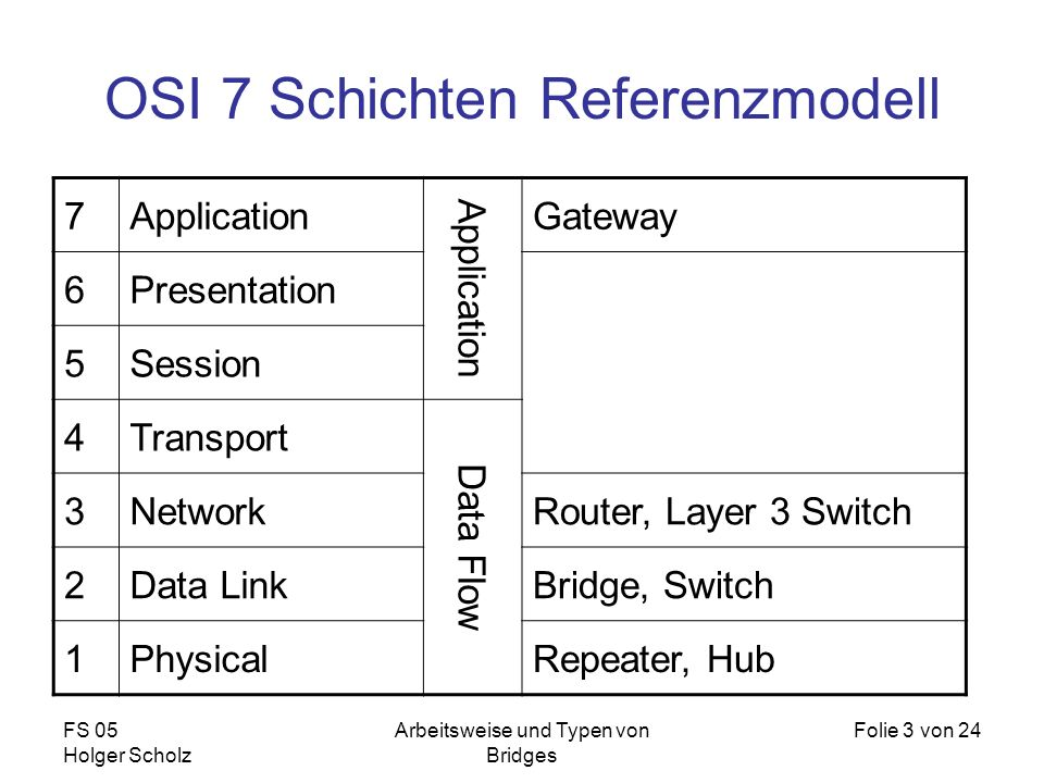 OSI 7 Schichten Referenzmodell