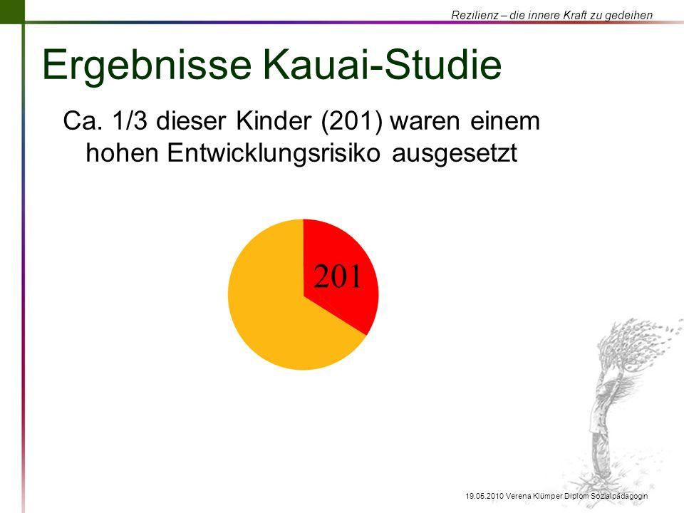 Ergebnisse Kauai-Studie