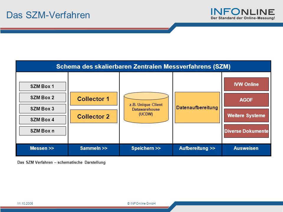 Das SZM-Verfahren Schema des skalierbaren Zentralen Messverfahrens (SZM) IVW Online. SZM Box 1. SZM Box 2.