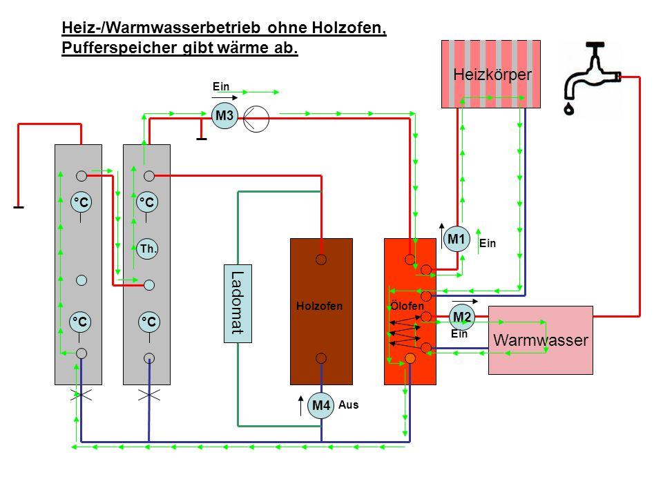 Heiz-/Warmwasserbetrieb ohne Holzofen, Pufferspeicher gibt wärme ab.