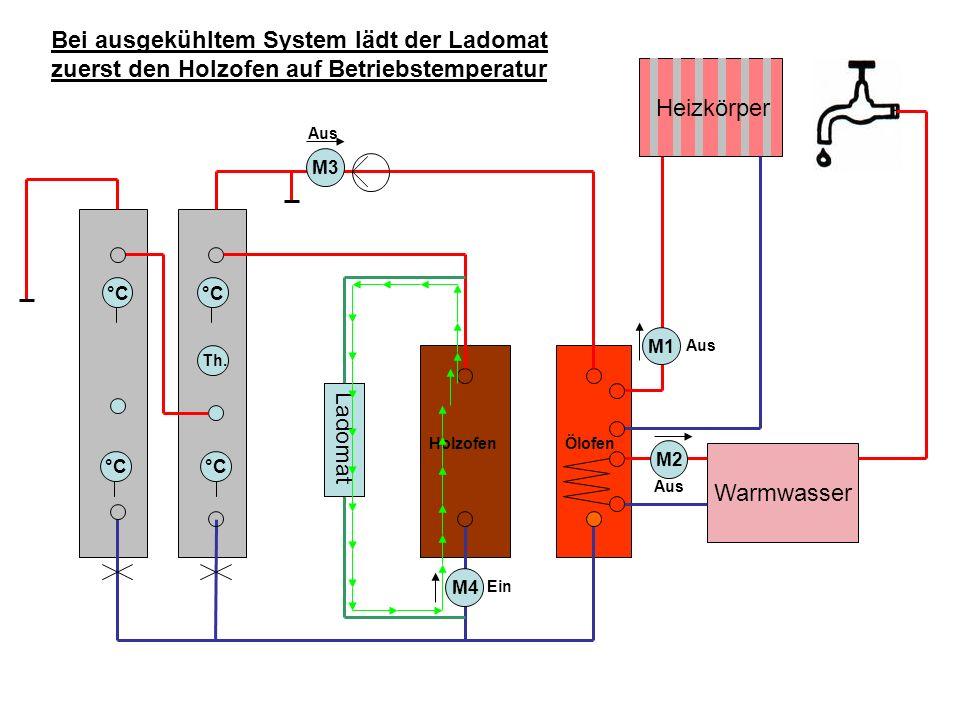 Bei ausgekühltem System lädt der Ladomat zuerst den Holzofen auf Betriebstemperatur