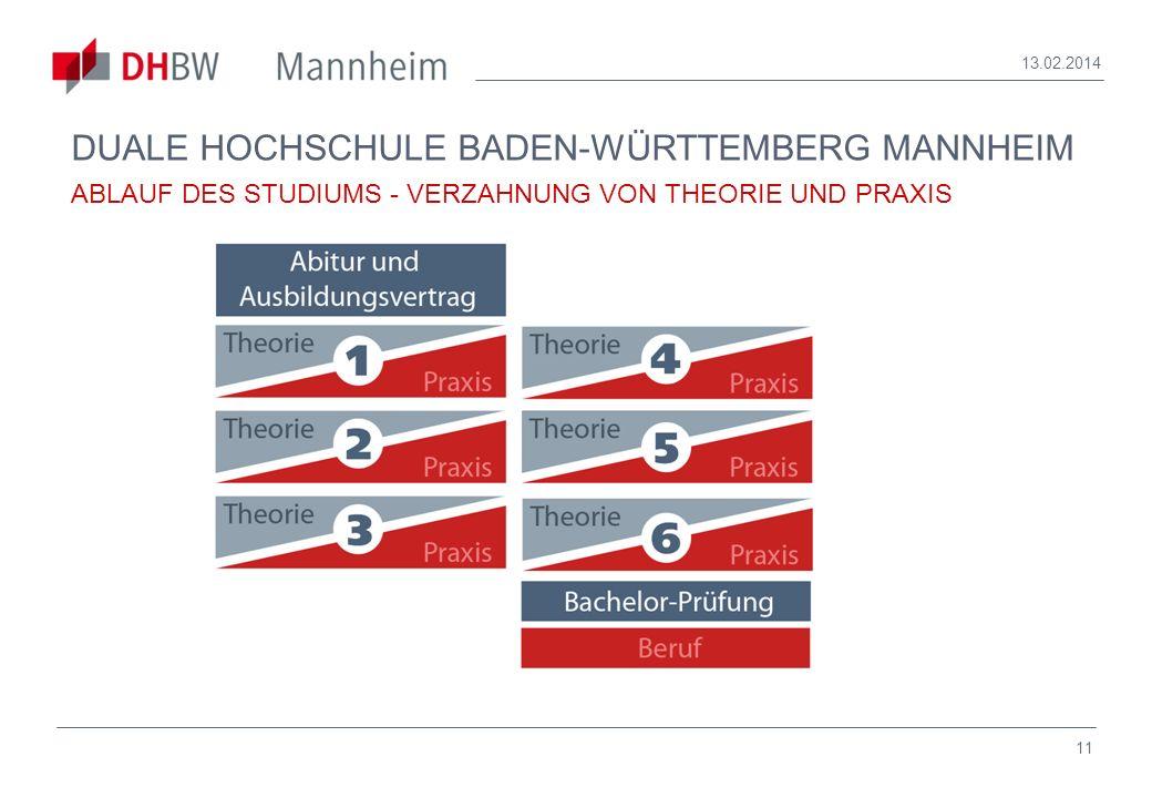 28.03.2017DUALE HOCHSCHULE BADEN-WÜRTTEMBERG MANNHEIM ABLAUF DES STUDIUMS - VERZAHNUNG VON THEORIE UND PRAXIS.