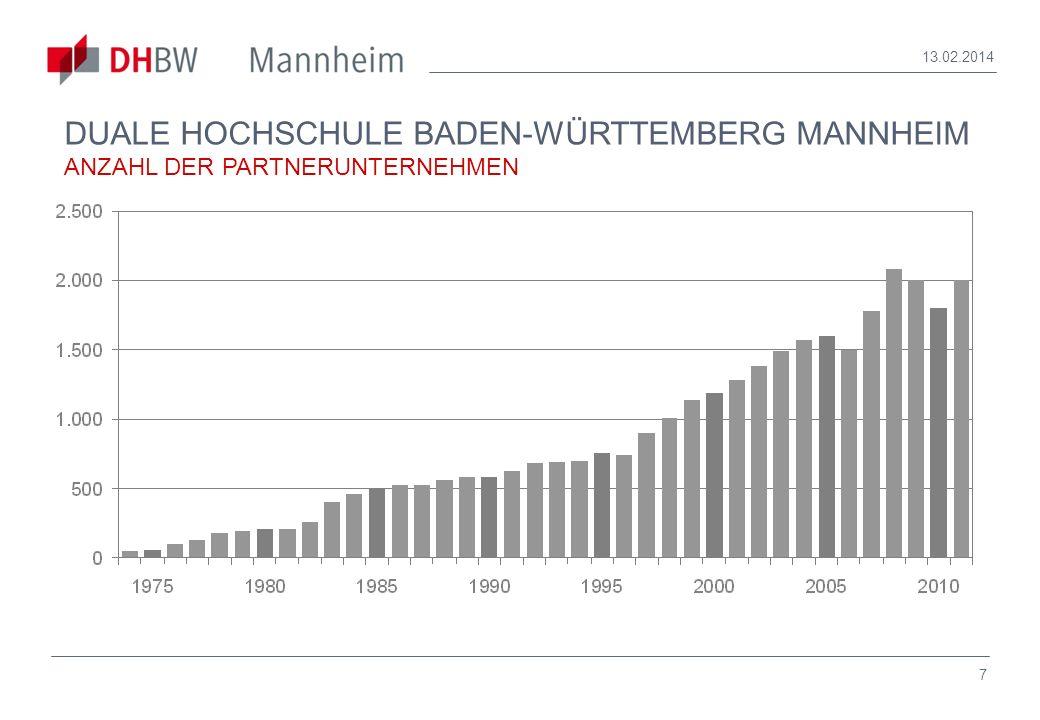 28.03.2017 DUALE HOCHSCHULE BADEN-WÜRTTEMBERG MANNHEIM ANZAHL DER PARTNERUNTERNEHMEN