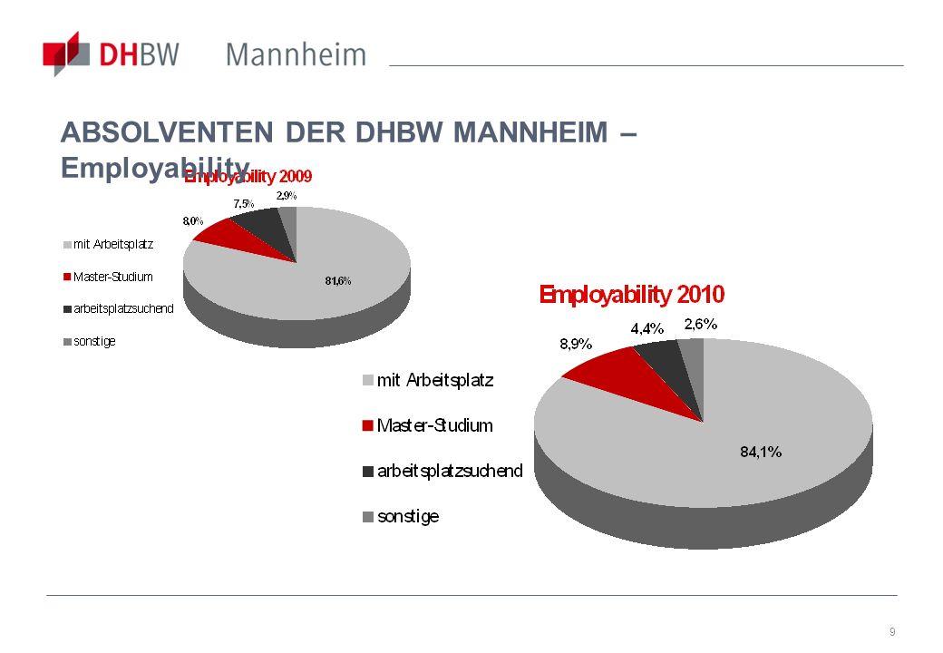 ABSOLVENTEN DER DHBW MANNHEIM – Employability
