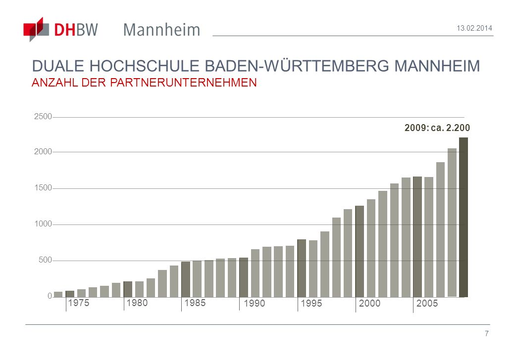 28.03.2017 DUALE HOCHSCHULE BADEN-WÜRTTEMBERG MANNHEIM ANZAHL DER PARTNERUNTERNEHMEN. 1980. 1985.