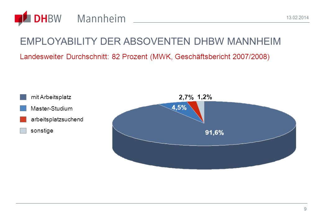 28.03.2017 EMPLOYABILITY DER ABSOVENTEN DHBW MANNHEIM Landesweiter Durchschnitt: 82 Prozent (MWK, Geschäftsbericht 2007/2008)