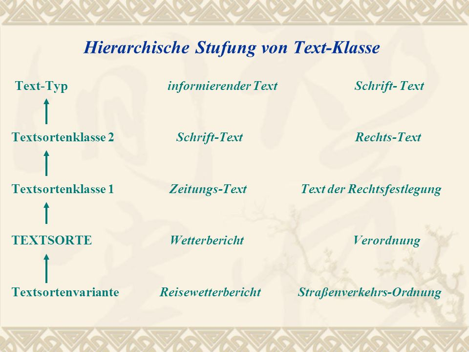 Hierarchische Stufung von Text-Klasse