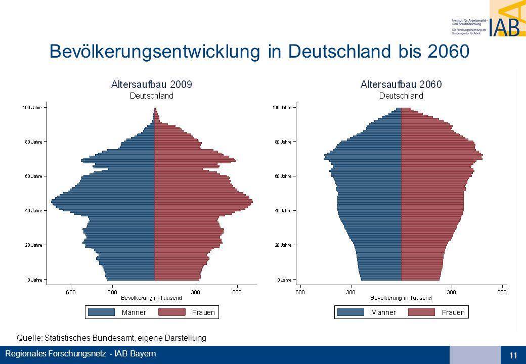 Bevölkerungsentwicklung in Deutschland bis 2060