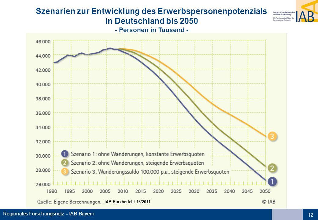 Szenarien zur Entwicklung des Erwerbspersonenpotenzials in Deutschland bis 2050