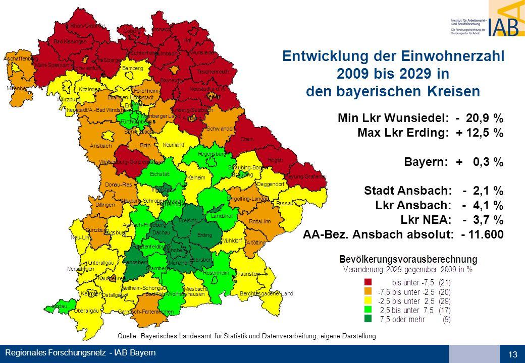 Entwicklung der Einwohnerzahl den bayerischen Kreisen