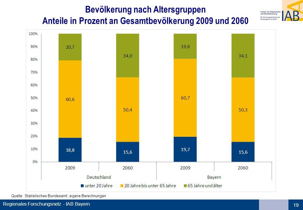 Bevölkerung nach Altersgruppen Anteile in Prozent an Gesamtbevölkerung 2009 und 2060