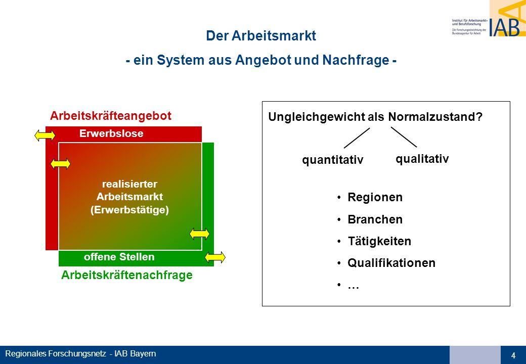 - ein System aus Angebot und Nachfrage -
