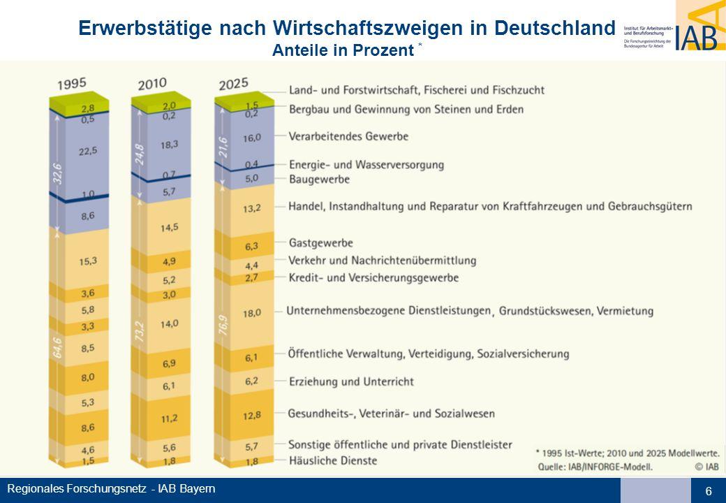 Erwerbstätige nach Wirtschaftszweigen in Deutschland Anteile in Prozent *