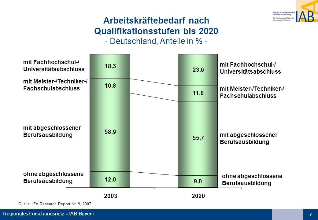 Arbeitskräftebedarf nach Qualifikationsstufen bis 2020 - Deutschland, Anteile in % -