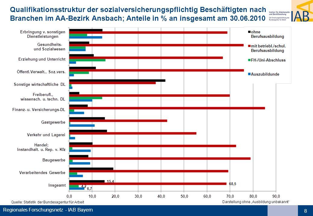 Qualifikationsstruktur der sozialversicherungspflichtig Beschäftigten nach Branchen im AA-Bezirk Ansbach; Anteile in % an insgesamt am 30.06.2010