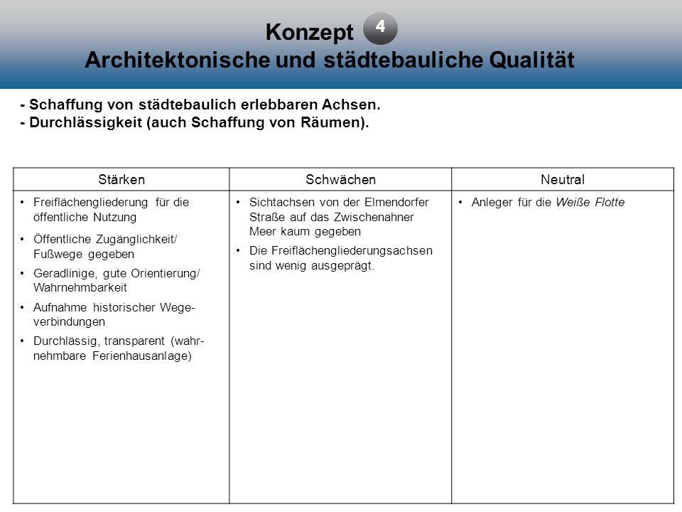 Konzept Architektonische und städtebauliche Qualität