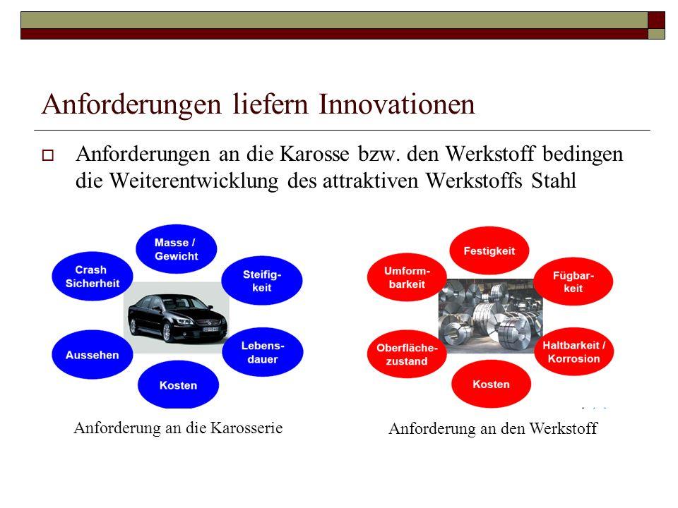 Anforderungen liefern Innovationen