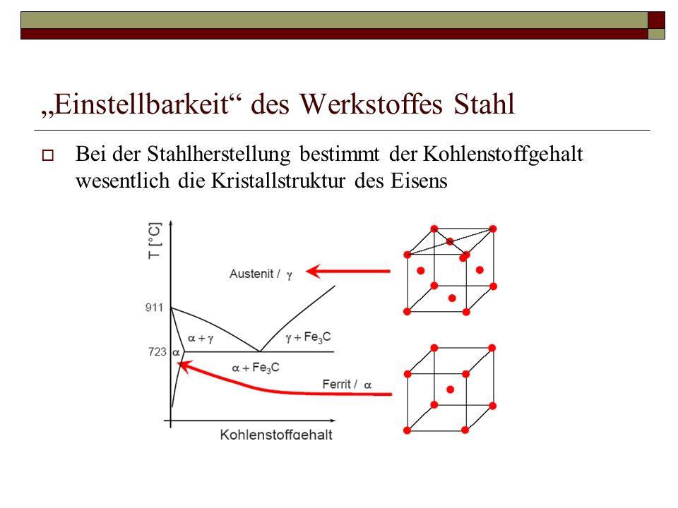 """""""Einstellbarkeit des Werkstoffes Stahl"""