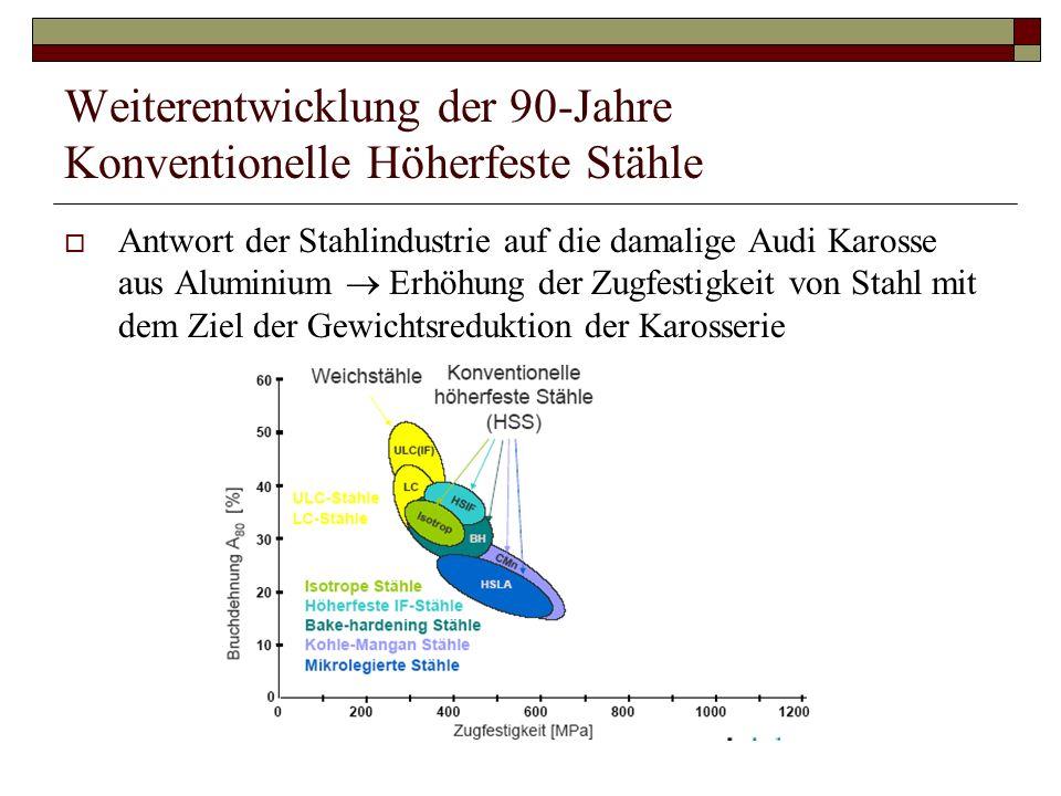 Weiterentwicklung der 90-Jahre Konventionelle Höherfeste Stähle