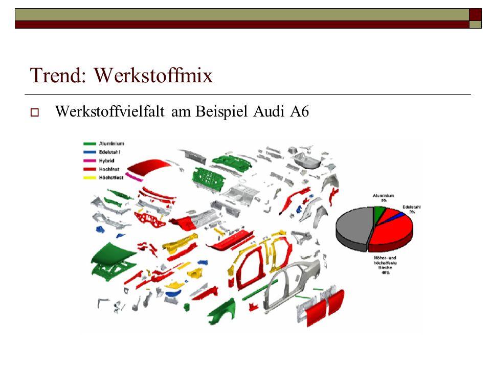 Trend: Werkstoffmix Werkstoffvielfalt am Beispiel Audi A6