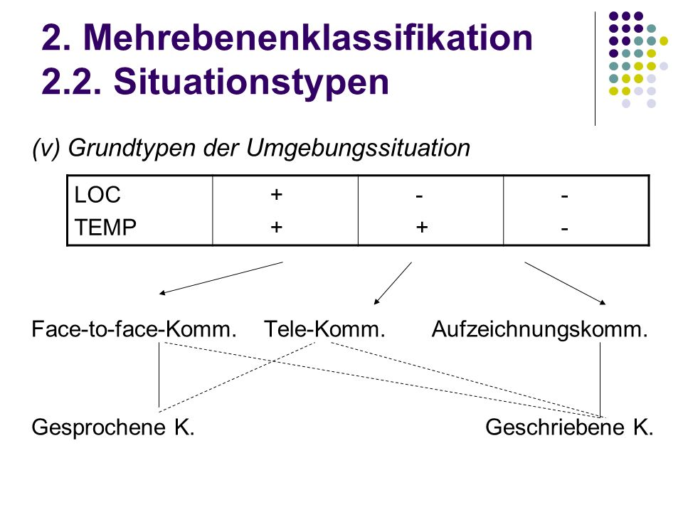 2. Mehrebenenklassifikation 2.2. Situationstypen