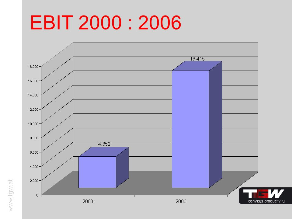 EBIT 2000 : 2006