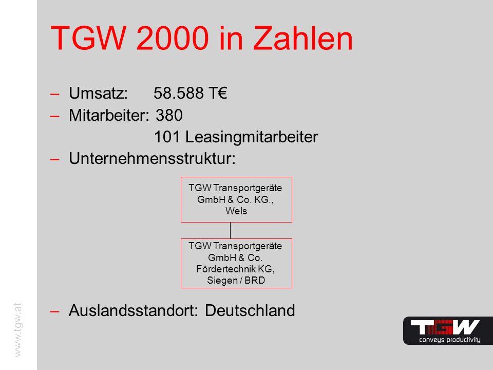 TGW 2000 in Zahlen Umsatz: 58.588 T€ Mitarbeiter: 380