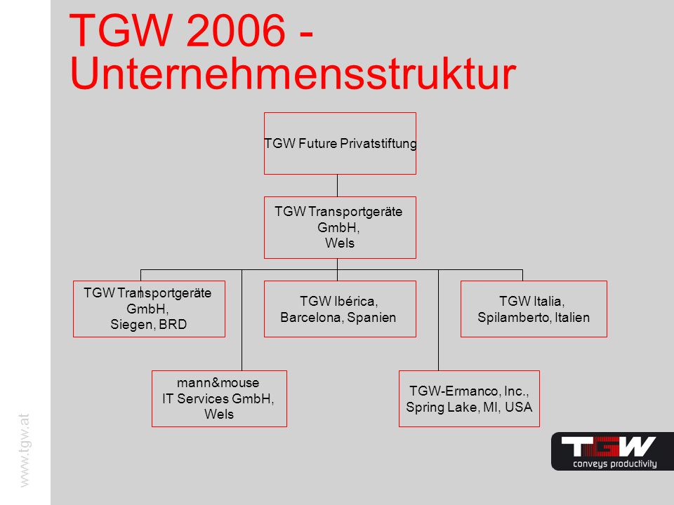 TGW 2006 - Unternehmensstruktur