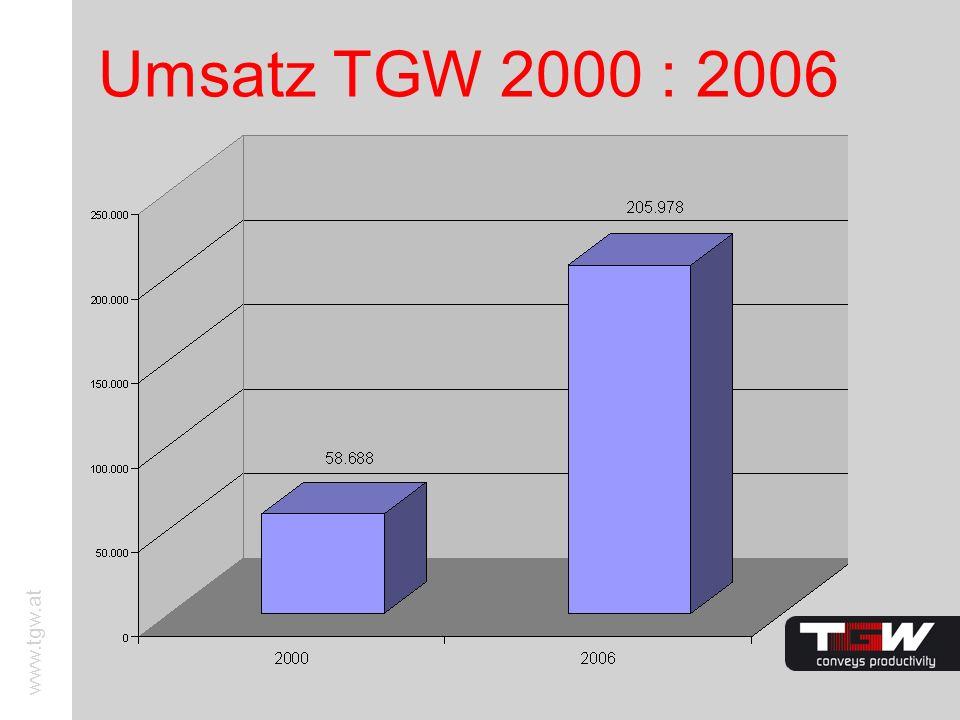 Umsatz TGW 2000 : 2006