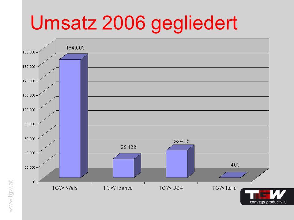 Umsatz 2006 gegliedert
