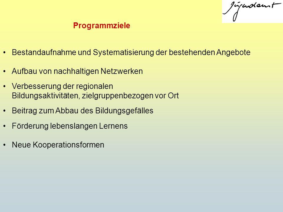 Programmziele Bestandaufnahme und Systematisierung der bestehenden Angebote. Aufbau von nachhaltigen Netzwerken.