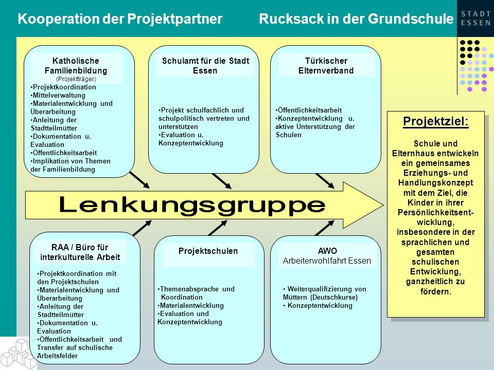 Kooperation der Projektpartner Rucksack in der Grundschule