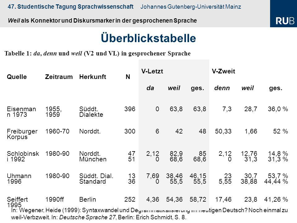 Überblickstabelle Tabelle 1: da, denn und weil (V2 und VL) in gesprochener Sprache. Quelle. Zeitraum.