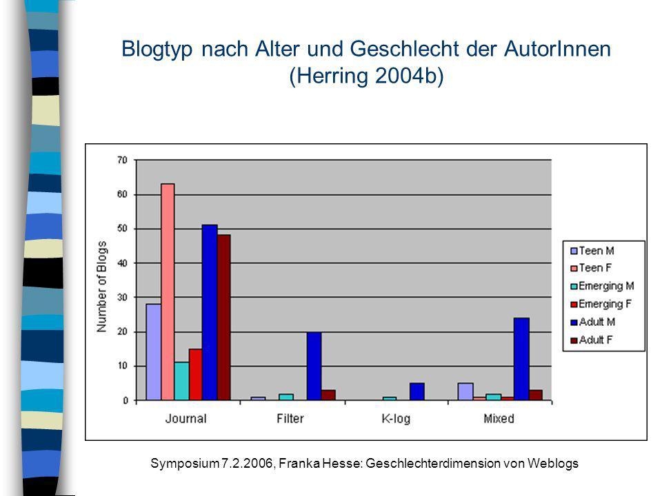 Blogtyp nach Alter und Geschlecht der AutorInnen (Herring 2004b)