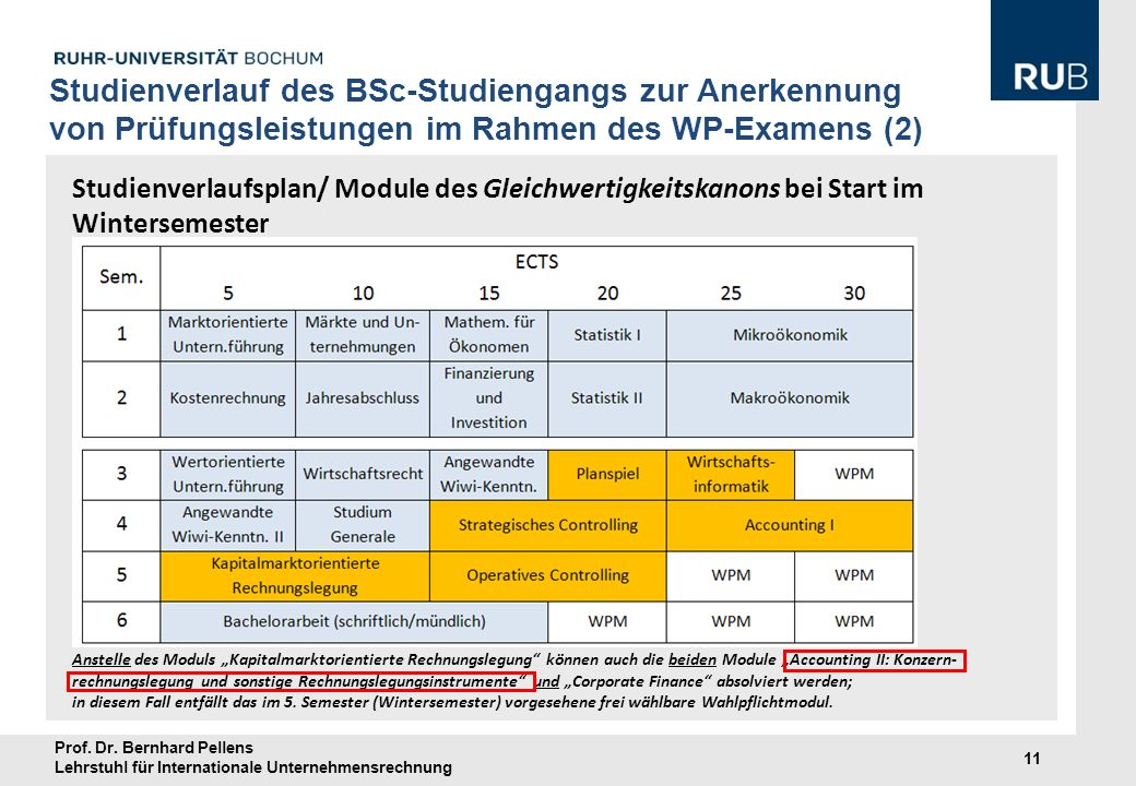 Studienverlauf des BSc-Studiengangs zur Anerkennung von Prüfungsleistungen im Rahmen des WP-Examens (2)