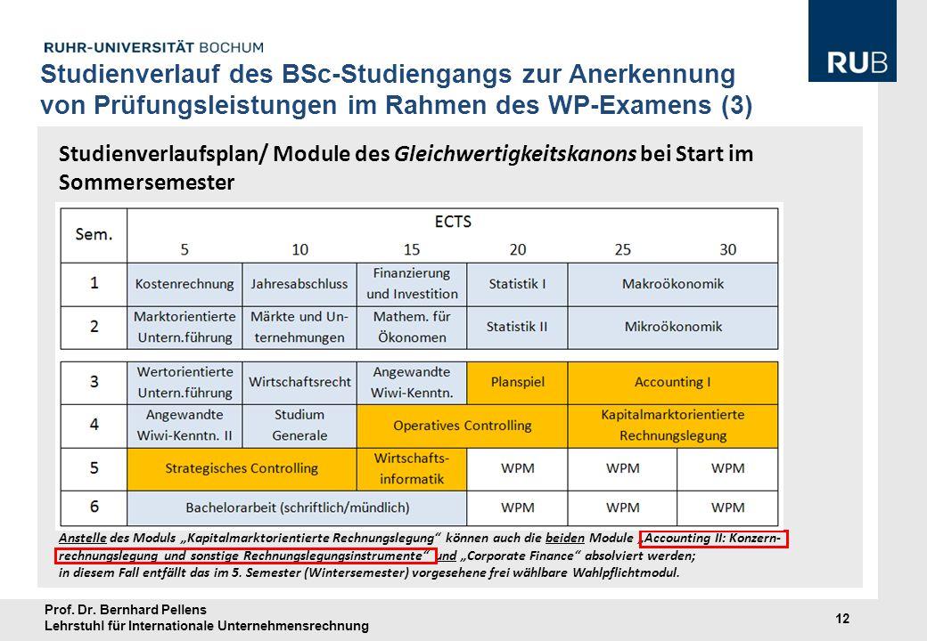 Studienverlauf des BSc-Studiengangs zur Anerkennung von Prüfungsleistungen im Rahmen des WP-Examens (3)