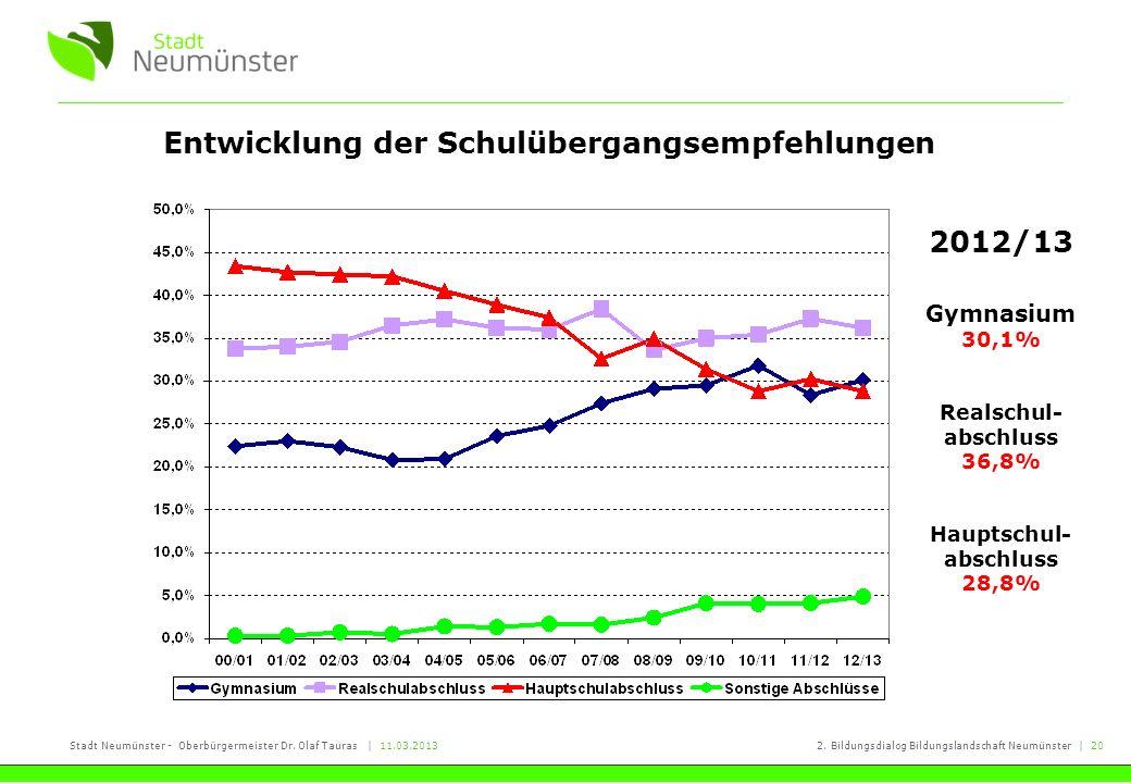 Entwicklung der Schulübergangsempfehlungen 2012/13