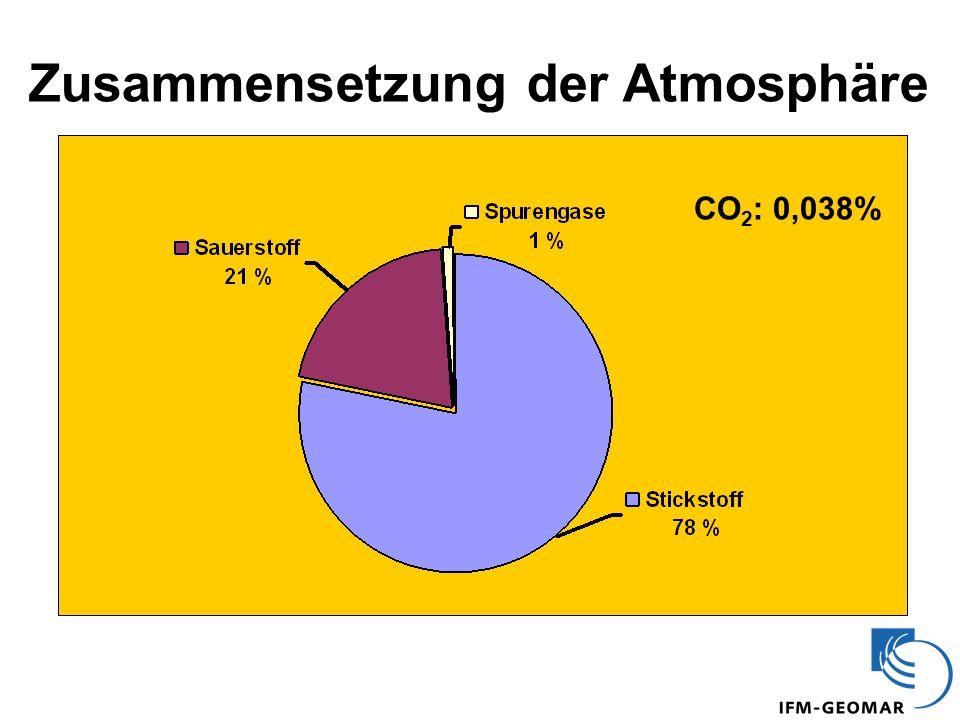 Zusammensetzung der Atmosphäre