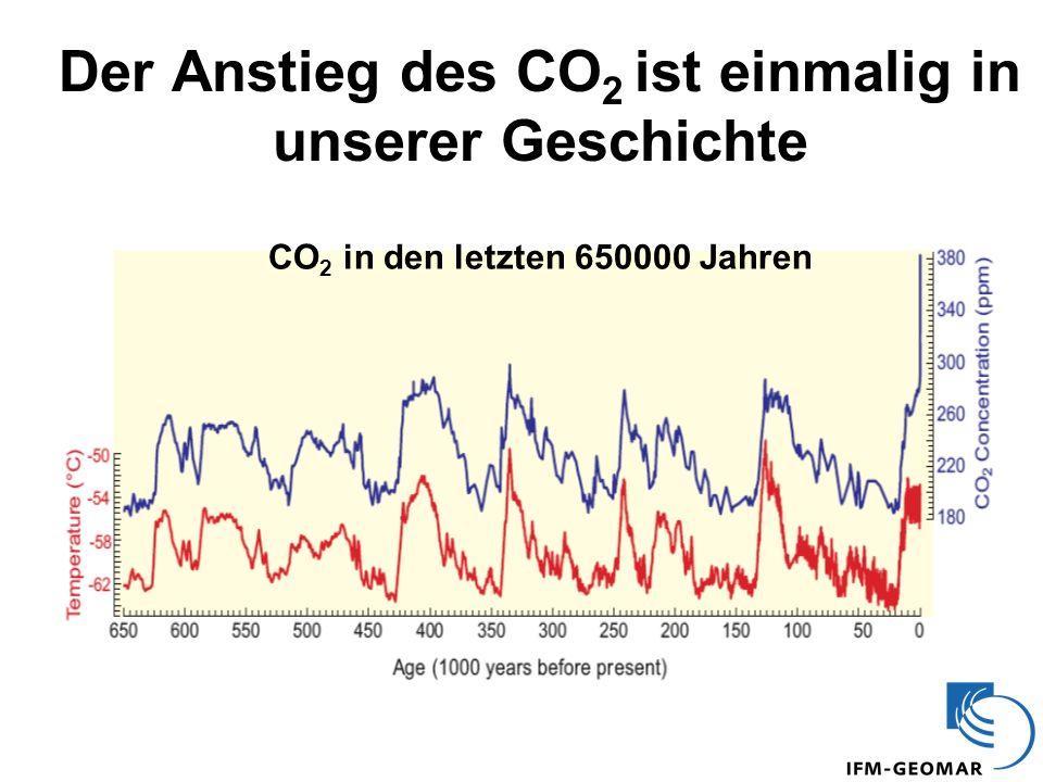 Der Anstieg des CO2 ist einmalig in unserer Geschichte