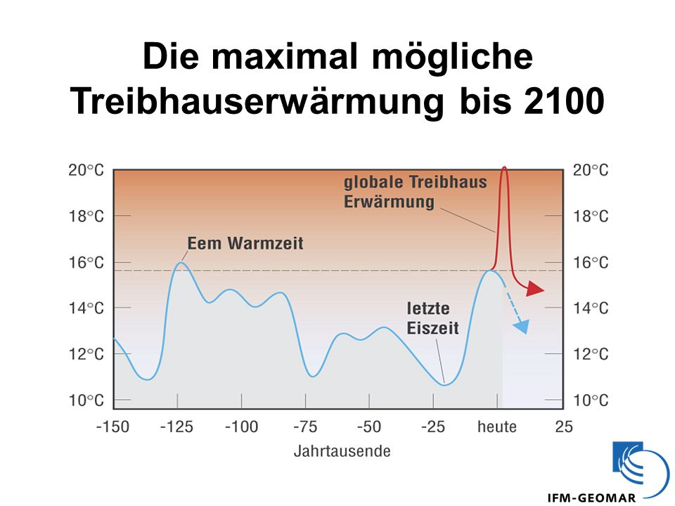 Die maximal mögliche Treibhauserwärmung bis 2100